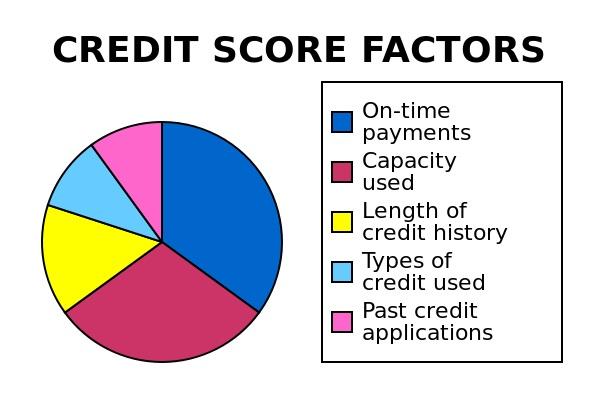 FCA retrospective on consumer credit regulation to date